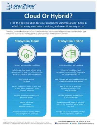 Cloud or Hybrid chart